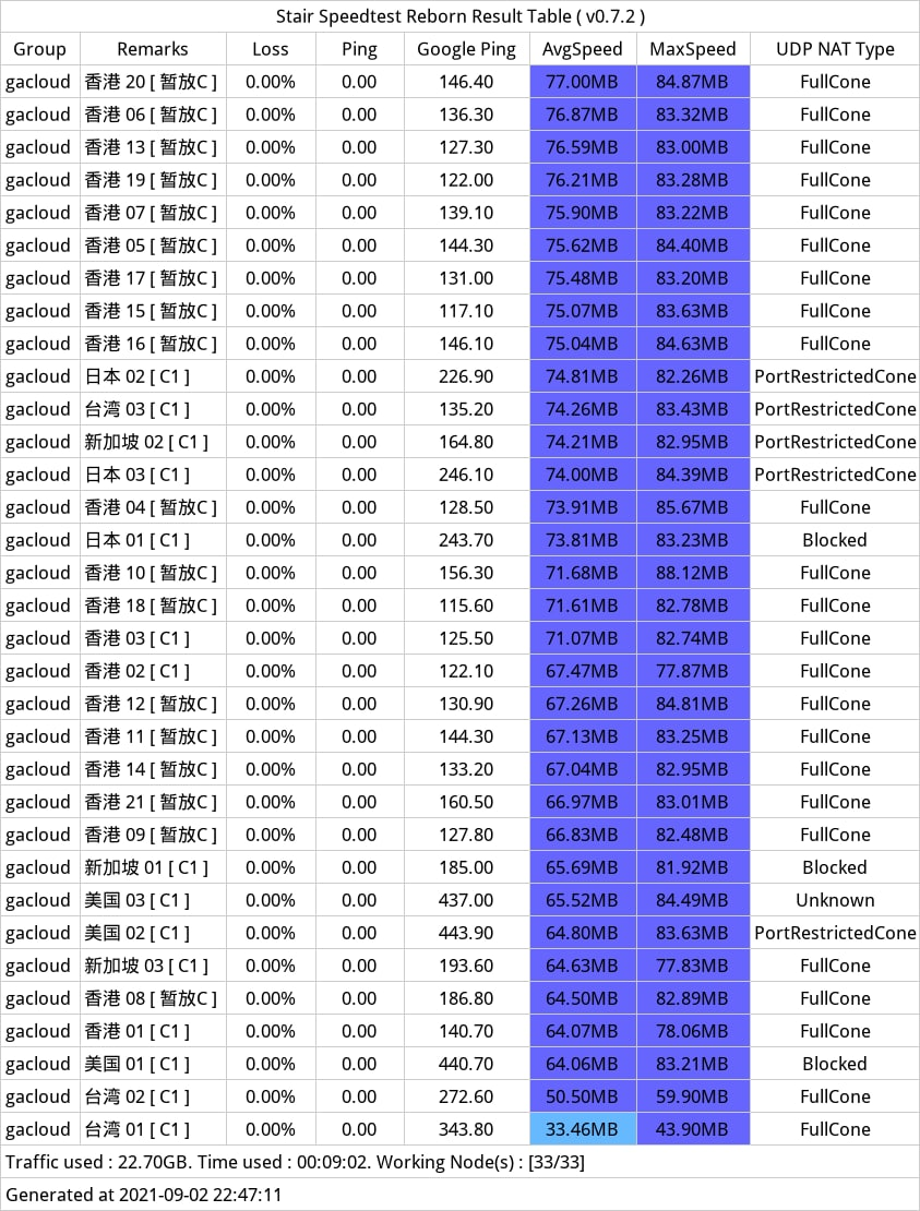 gacloud测速参考2